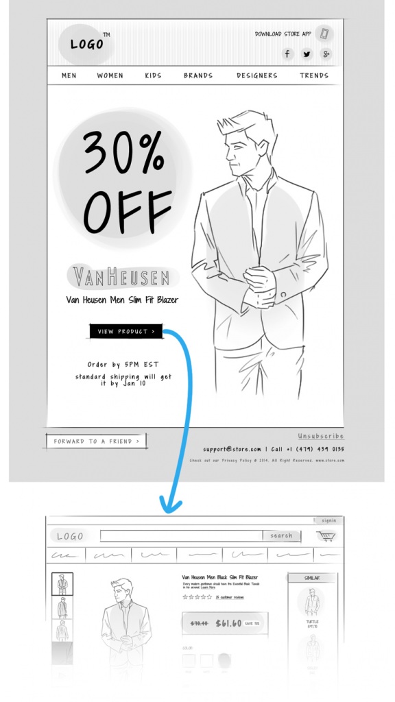 eCommerce email marketing: Link your cta to the right page
